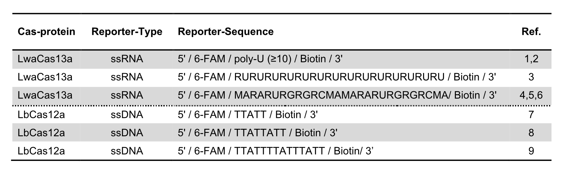 Overview of reporter sequences