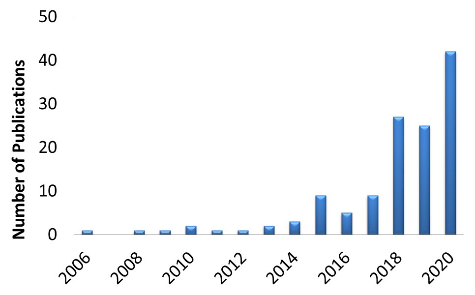 FIg. 2: Annual number of publications citing the use of HybriDetect is growing rapidly
