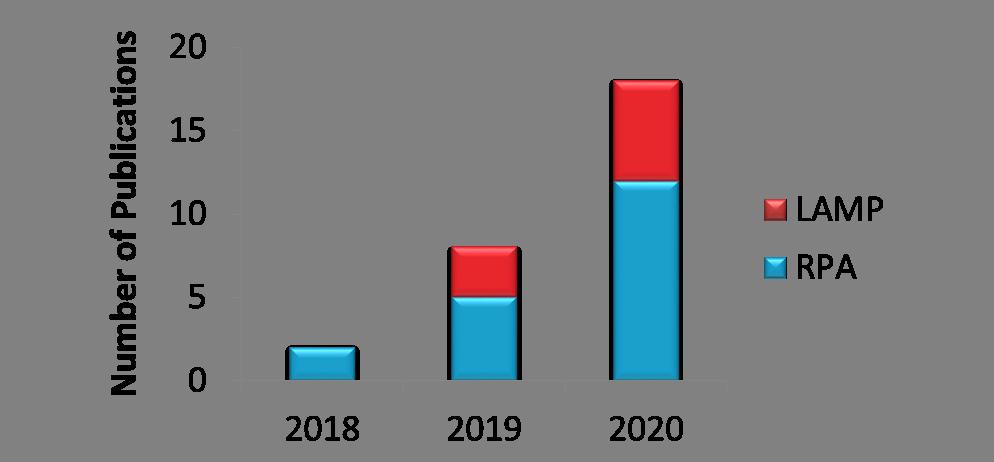 Fig. 3: CRISPR Applications using HybriDetect