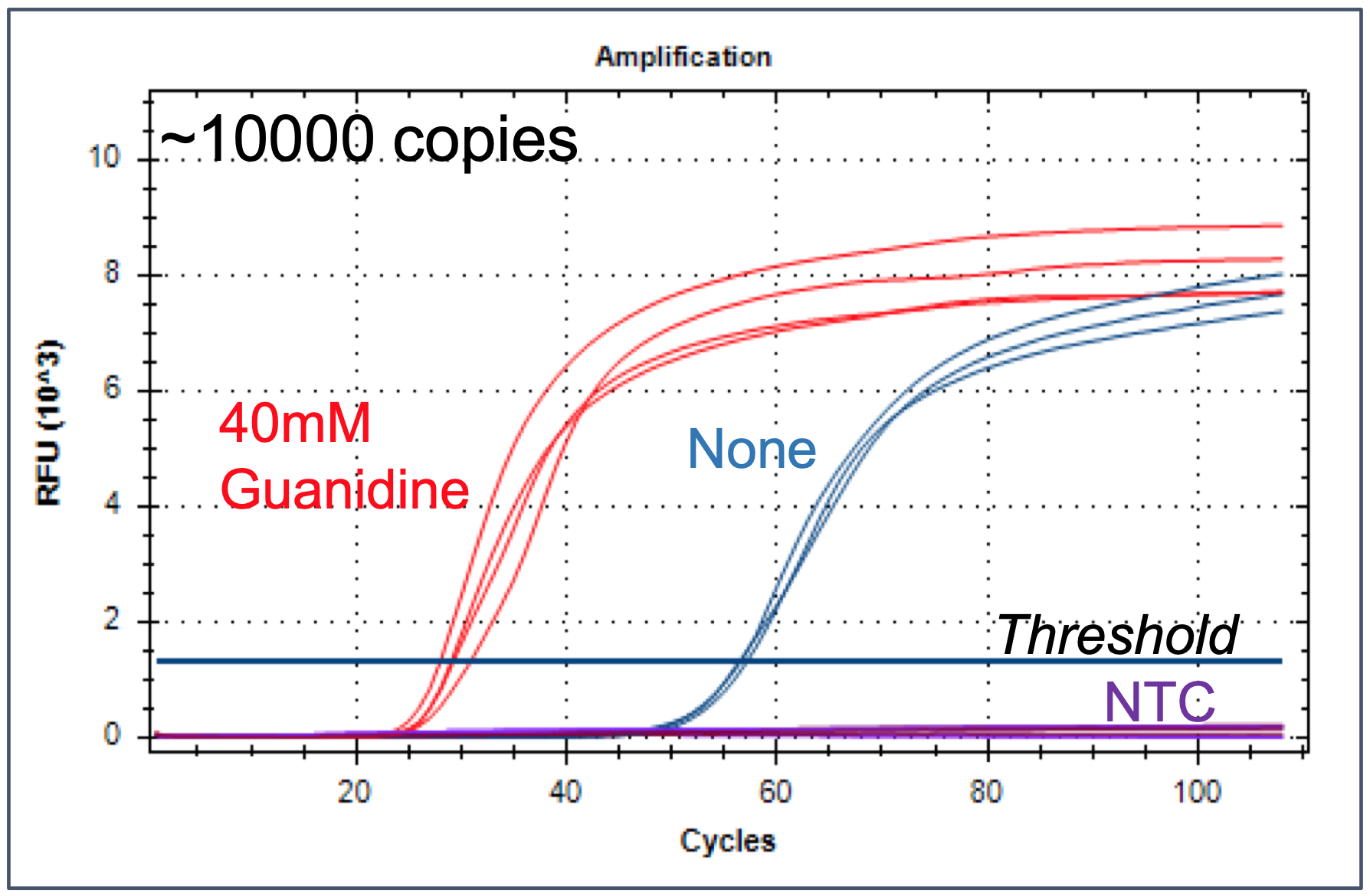 Figure 4. Impact of Guanidine Hydrochloride on detection speed