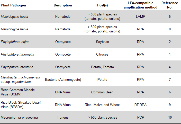 Overview plant pathogen detection via NALFIA